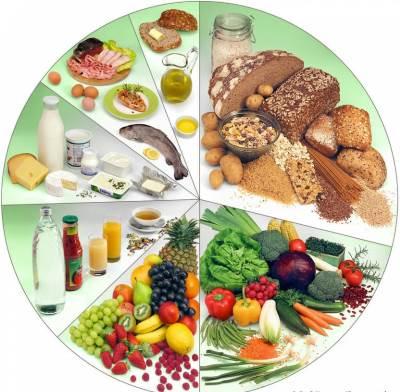 Interesnoe o produktah pitaniya Интересное о продуктах питания