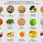 Kletchatka v raznyih produktah 150x150 Здоровое и полноценное питание