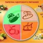 Zdorovoe pitanie chto e`to 150x150 Как похудеть без строгой диеты